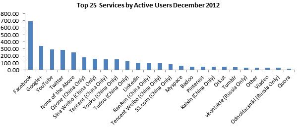 Рейтинг самых популярных социальных сетей за 2012 год