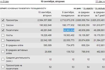 Сайт ВКонтакте - рекорд посещаемости