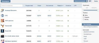 Сбор статистики ВКонтакте
