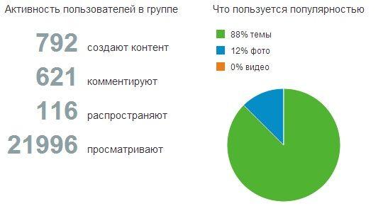 Просмотр активности пользователей в группе